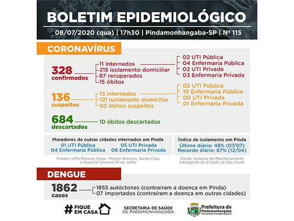 Pinda tem mais 15 pacientes testados positivo para coronavírus e 12 recuperados