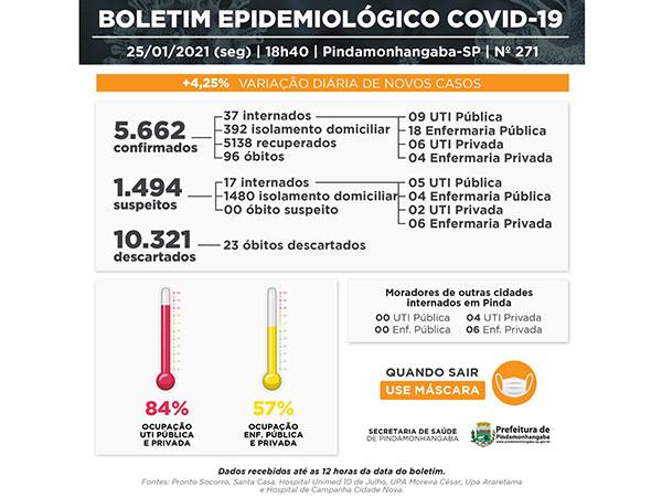Cidade bate o recorde com 180 positivos para covid-19; UTI pública chega a 100% de ocupação