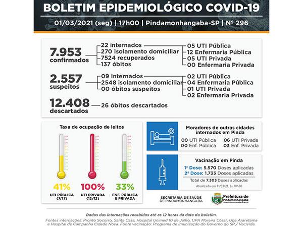 Covid-19: Pinda registra 2 óbitos, 71 novos casos e 126 pacientes recuperados