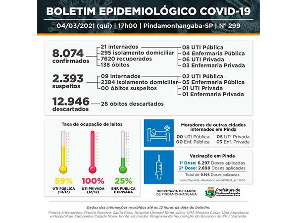 Covid-19: Pinda registra 43 novos casos e 25 pacientes recuperados