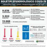 Covid-19: Pinda registra 3 óbitos, 98 novos casos e 85 pacientes recuperados