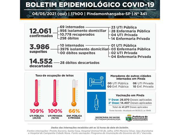 Covid-19: Pinda registra 3 óbitos, 101 casos novos e 67 recuperados