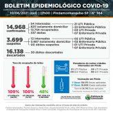 Cidade registra 4 óbitos, 105 casos novos e 127 recuperados pela Covid-19