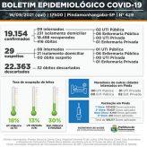 Cidade registra   2 óbitos,  57 casos novos,  33 recuperados de Covid-19